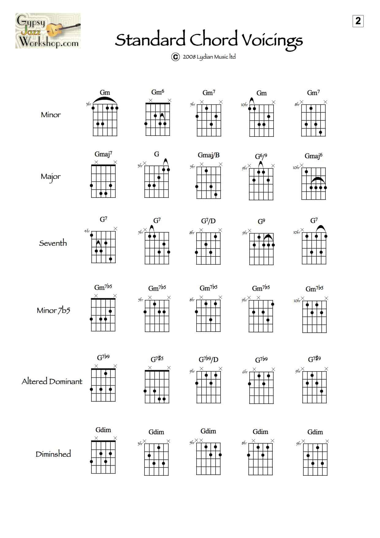 Gypsy guitar chord voicings